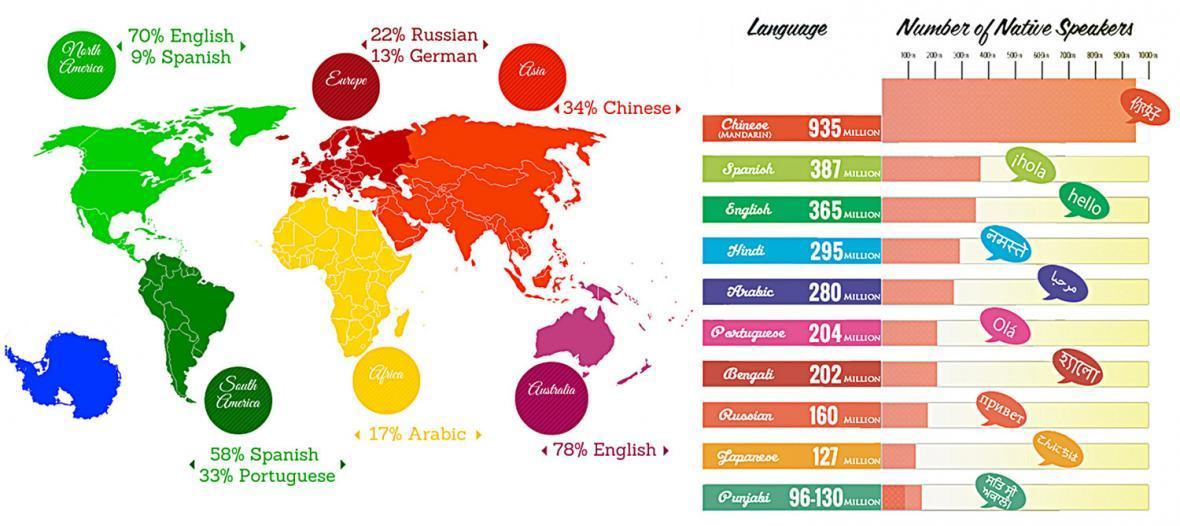 خودآموز زبان روسیه، چطوری خیلی زود روسی یاد بگیریم ؟!